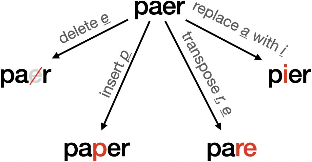 A diagram showing single edits made to the string <paer>
